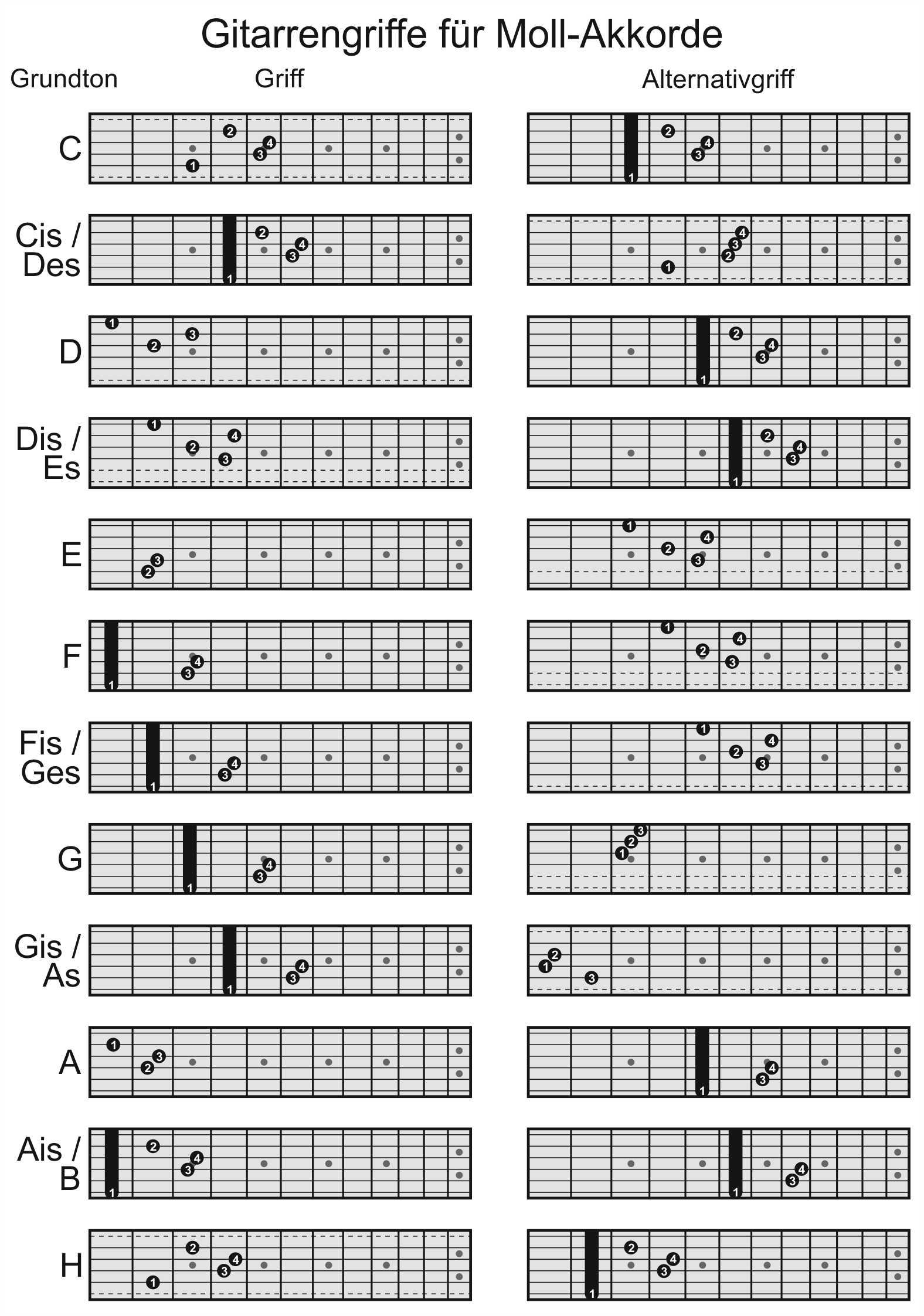 iseler-musiksite / Grifftab. Gitarre Moll